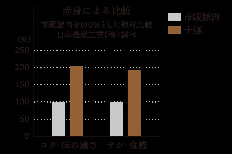 グラフ:赤身によるコクと味の濃さ、サシと食感の比較(市販豚肉を100%とした相対比較、日本農産工業(株)調べ)